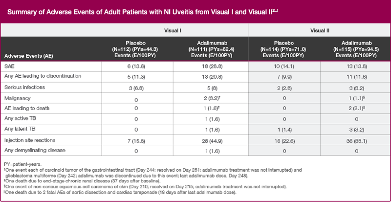 Summary of adverse events for adult patients treated with HUMIRA for non-infectious intermediate, posterior, and panuveitis